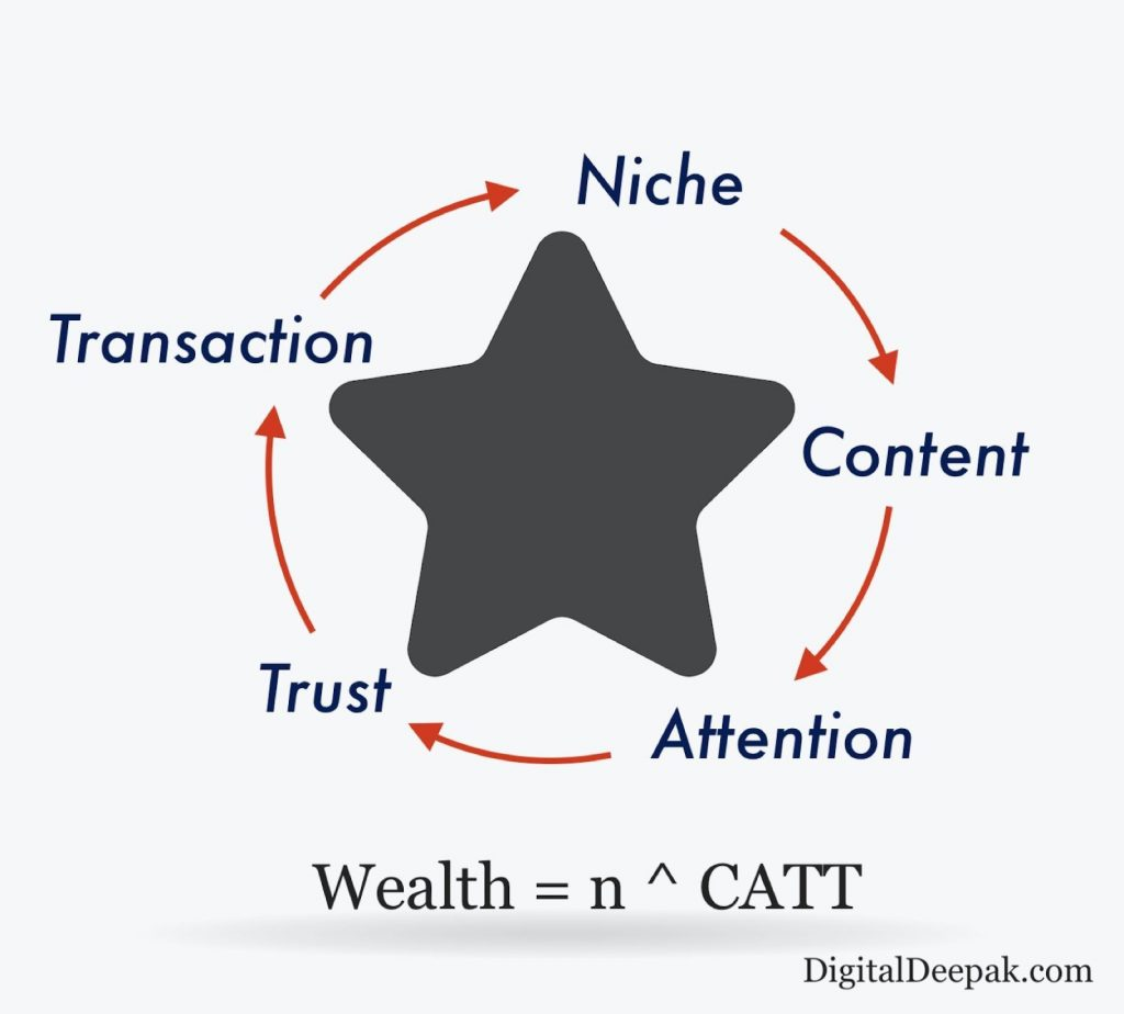 How to unlock the key to success with CATT funnel framework