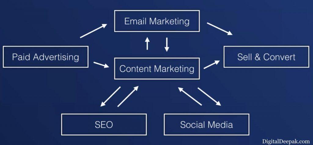 Law of Marketing