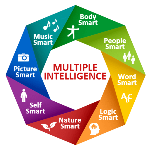 Different Levels of Multiple Intelligence
